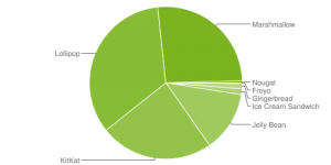 android-distribution-chart
